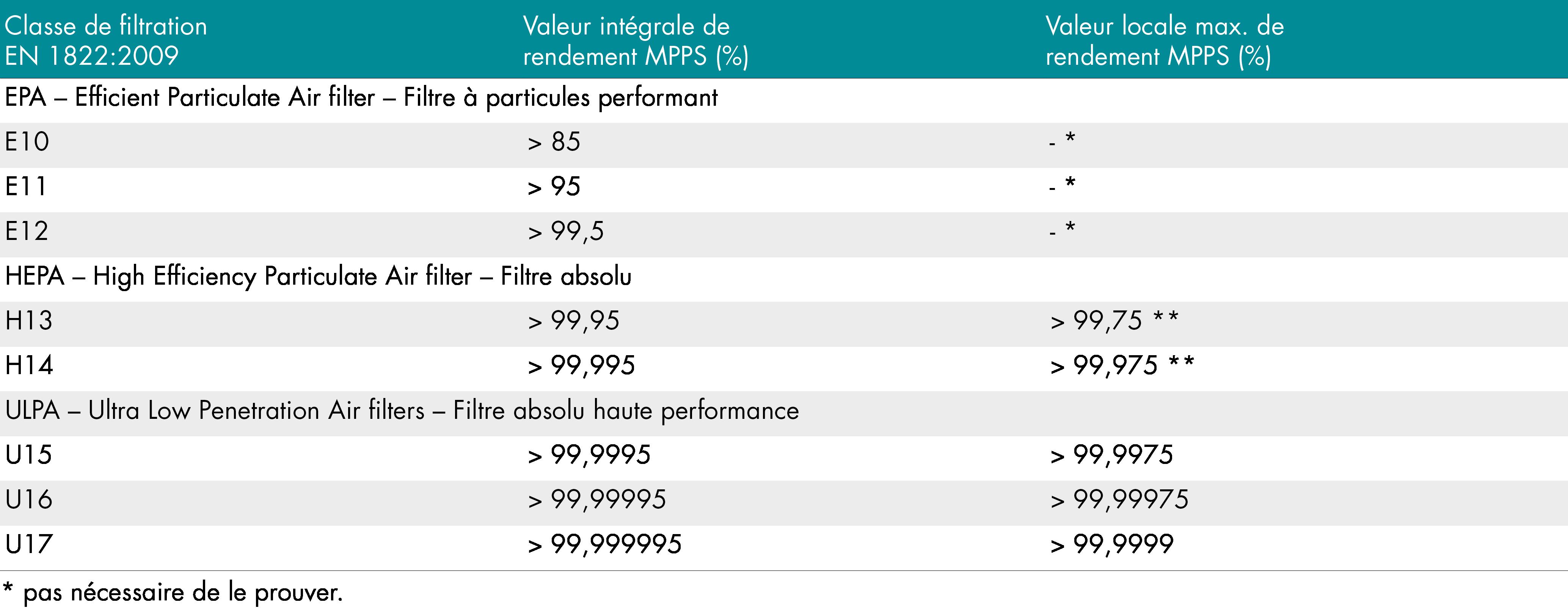 Classe de filtration EN 1822:2009 – filtres absolus