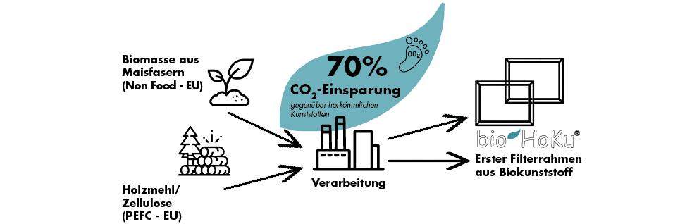 70% CO2 Einsparung bei der Verarbeitung