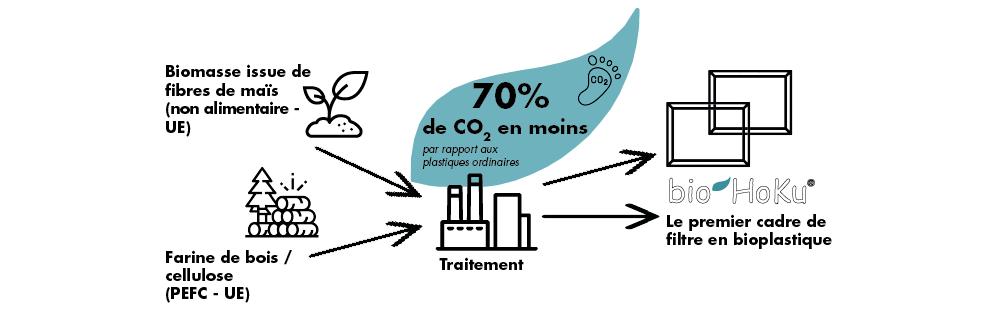 70 % d'économies de CO2 pendant le traitement
