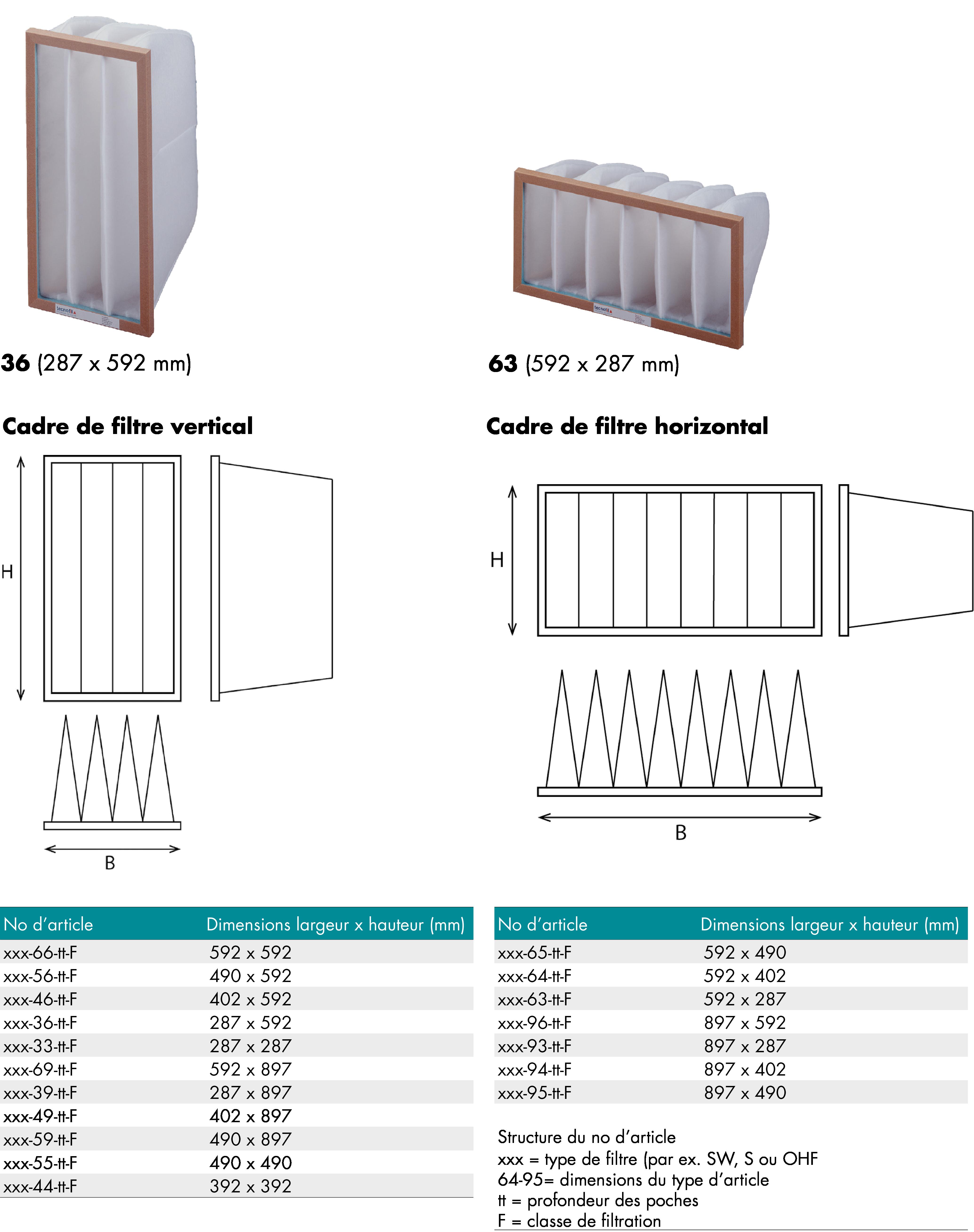 Installation de filtre Toujours monter les filtres à poches verticalement